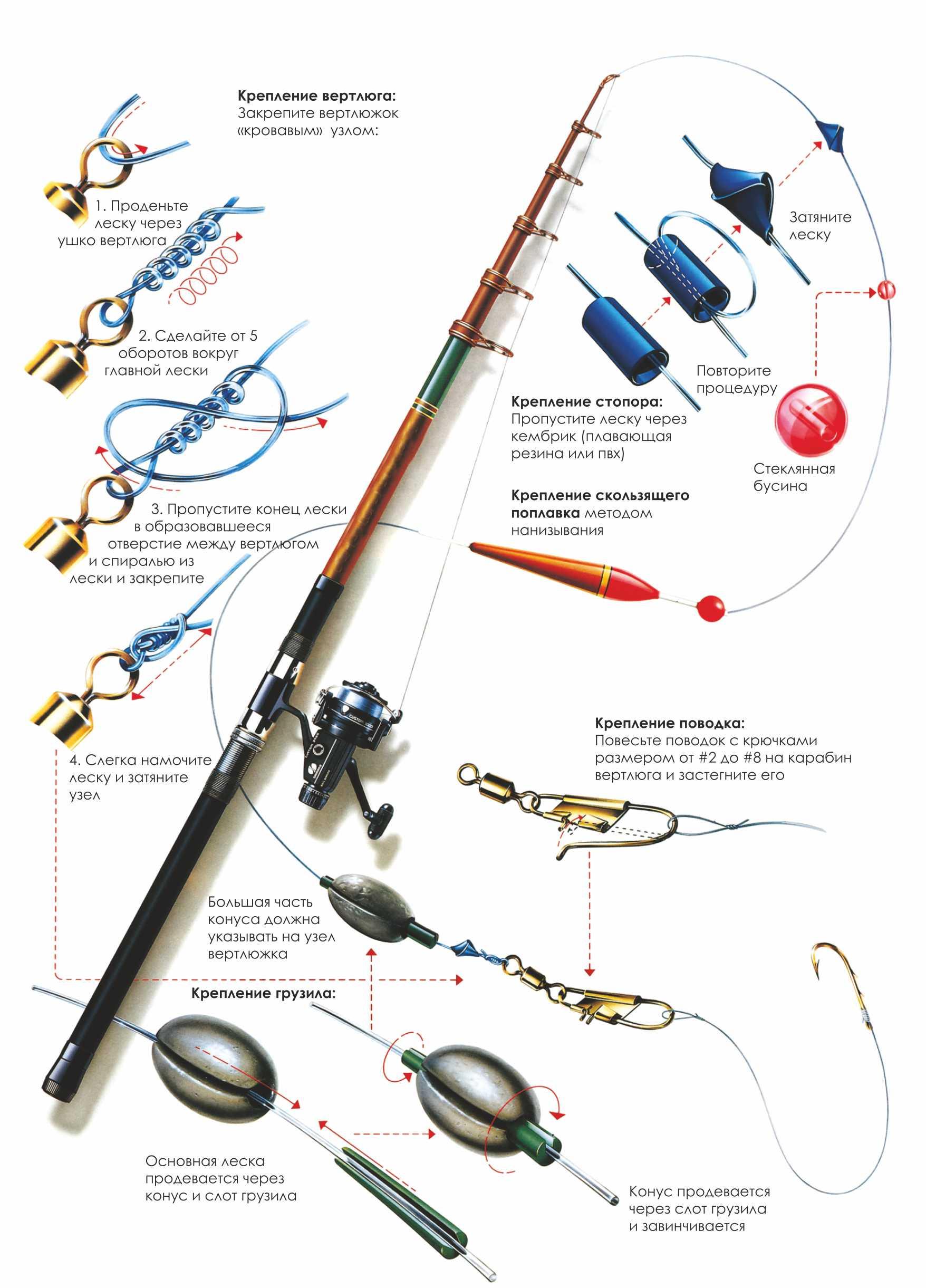 Рыбалка схема крючка лески